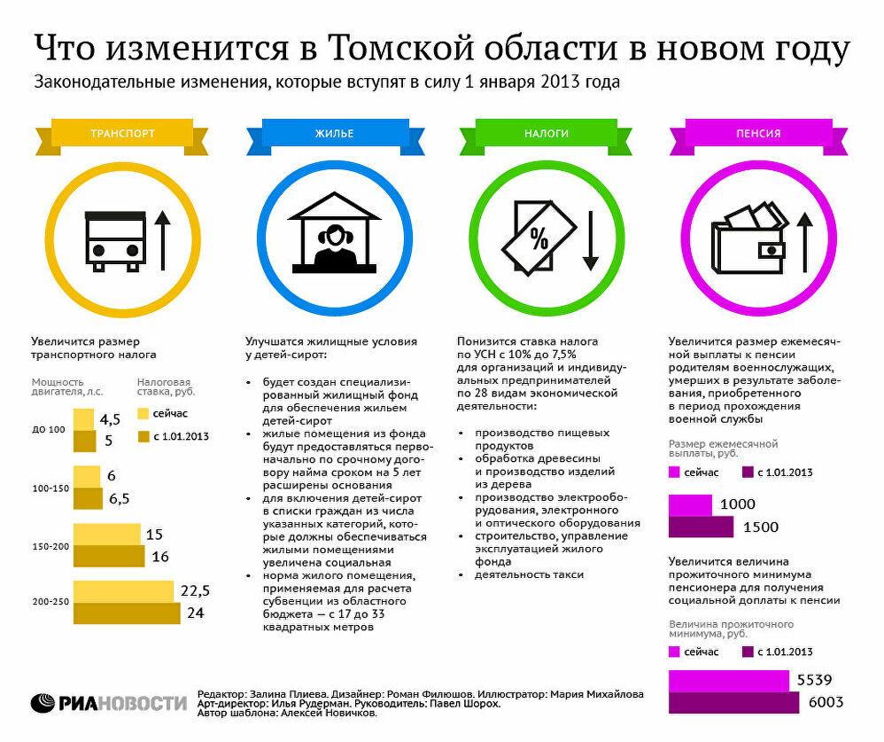Новостная инфографика от РИА НОВОСТИ