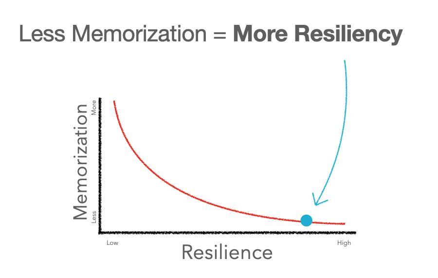 Memorization vs Resiliency Chart