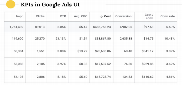KPIs in Google Ads
