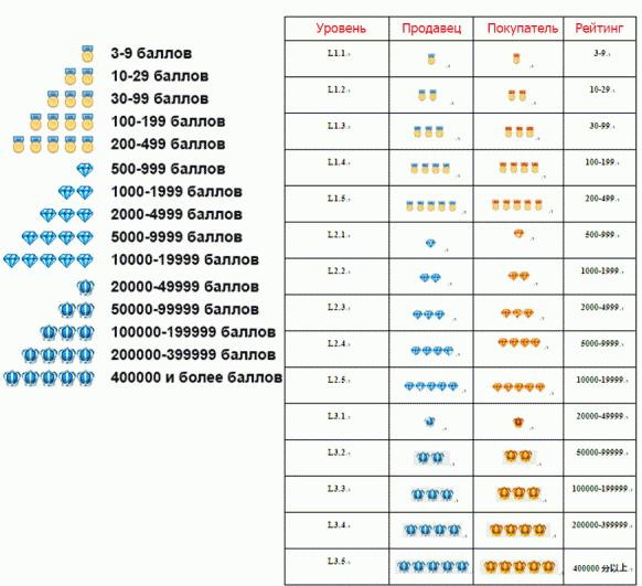 Картинки по запросу рейтинг продавца алиэкспресс