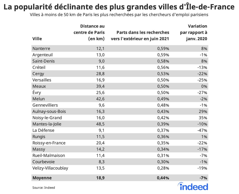 Le tableau figure les villes à moins de 50 km de Paris les plus recherchées par les chercheurs d'emploi parisiens. Les colonnes affichent la distance des villes au centre de Paris (en km), la part de la ville dans les recherches en dehors de Paris en juin 2021 et la variation de cette part par rapport à janvier 2020, en %.