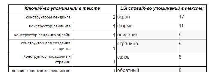 Указываем основные ключевики для ТЗ копирайтеру