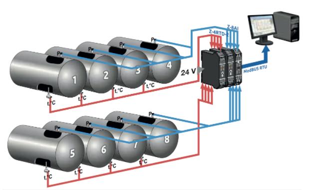 Cần phải sử dụng bộ chuyển tín hiệu nhiệt độ khi tín hiệu suy giảm