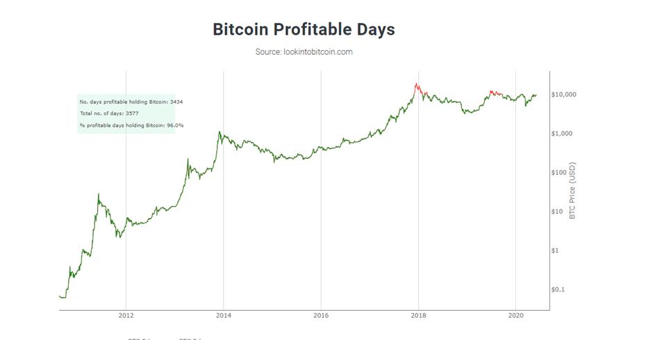 revisión de inversión de 96 bitcoins crypto a fiat trading en china