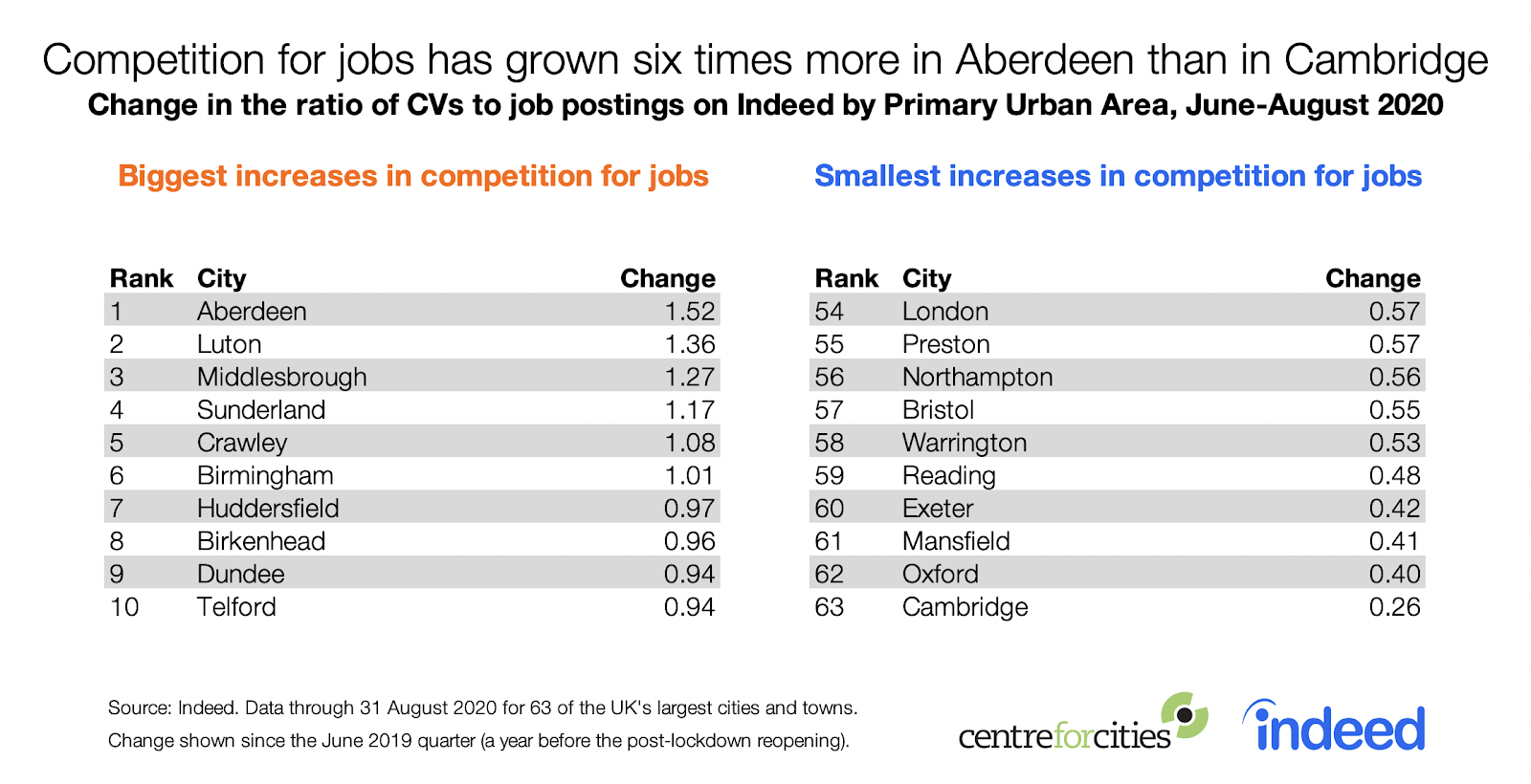 Table competition for jobs has grown six times more in Aberdeen than Cambridge