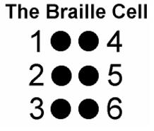 Image of a braille cell with each dot numbered