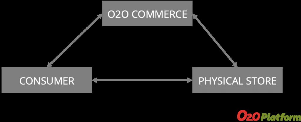 How Online-to-Offline Commerce Works?