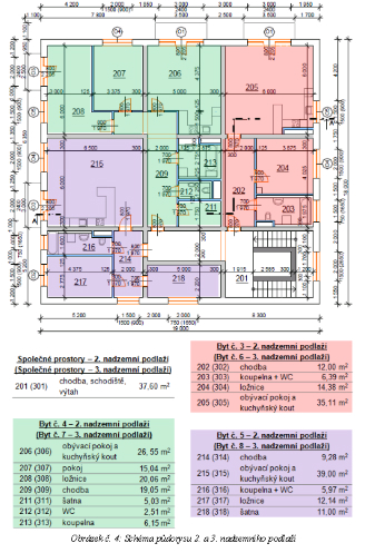 minimální rozsah dokumentace pro Energetické hodnocení