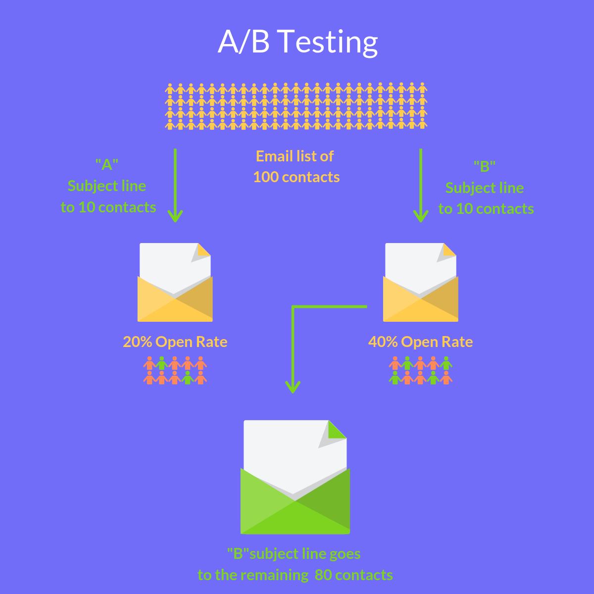 A/B Testing Automizy describing image