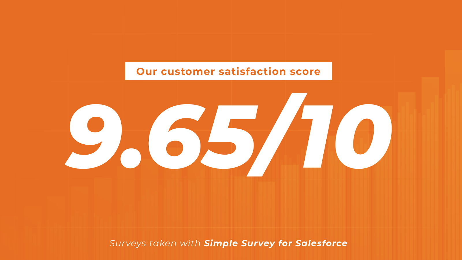 Our customer satisfaction score 9.65/10. Surveys taken with Simple Survey for Salesforce.