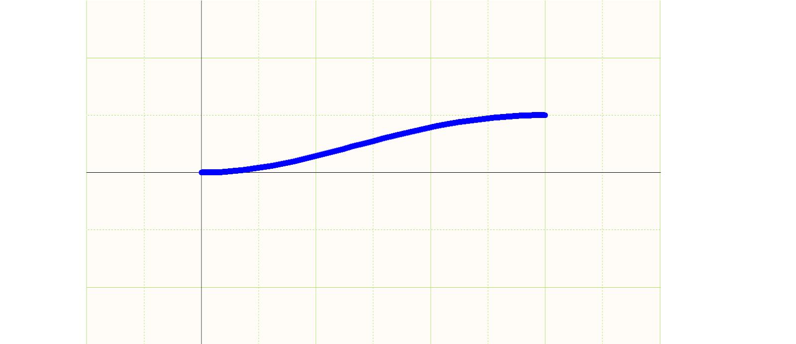 Figura 6: Parte superior de un termorretráctil con un plano de la curva de Bezier