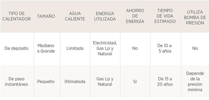 calentador de agua tabla 2