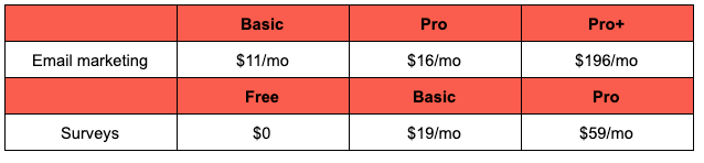 VerticalResponse price breakdown image
