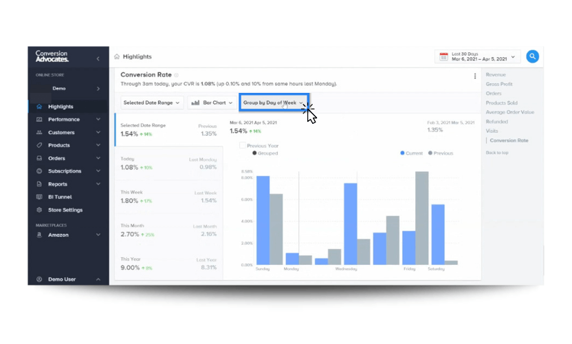 """A conversion rate report from the """"Highlights"""" section of the bi tool INSIGHTS by ConversionAdvocates."""