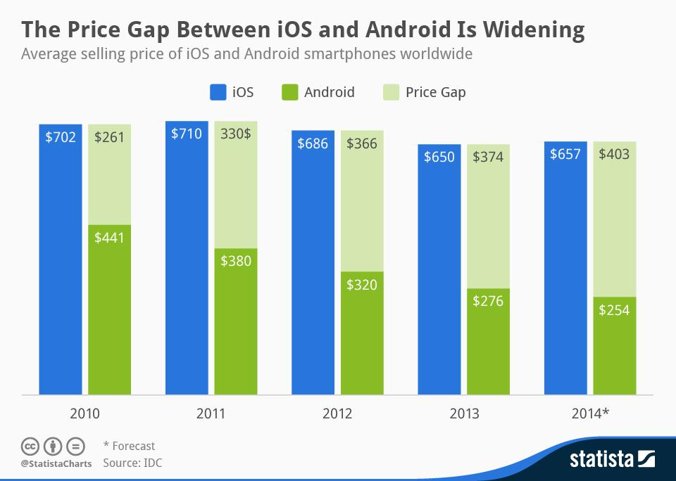 Infographic: The Price Gap Between iOS and Android Is Widening   Statista