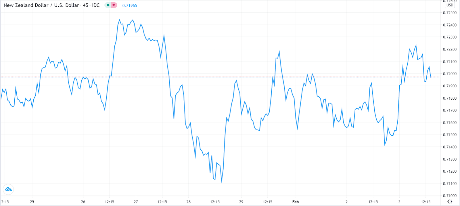 NZD / USD