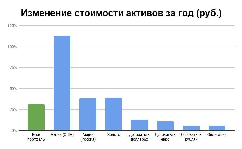 Отчет по портфелю за июнь 2020: +31 за год. Отличный рост акций на рынках России и США