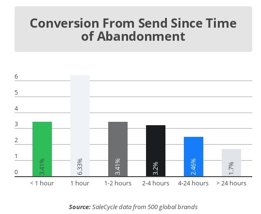 abandoned cart email series conversion rates by send time