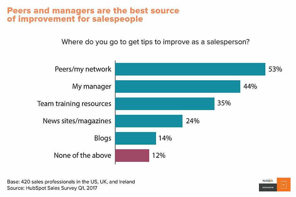 Peers and managers are the best source of improvement for salespeople