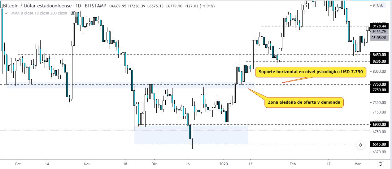 Soportes/resistencias horizontales. Gráfico BTC USD. Fuente TradingView.