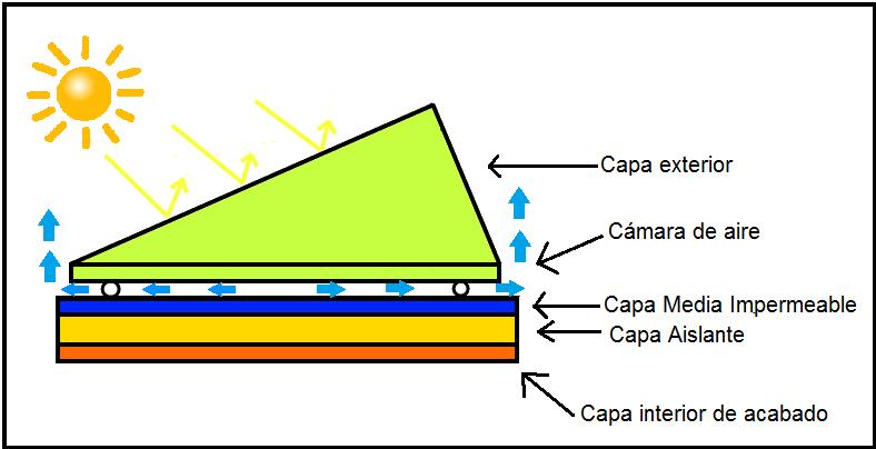Dibu Capas triangulo.png