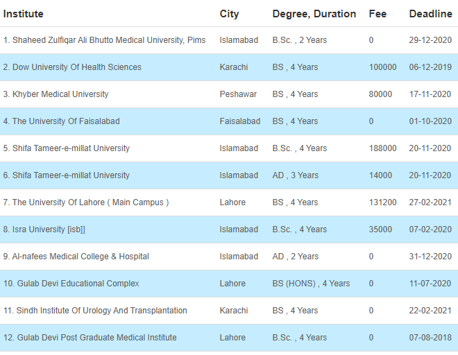 34 Medical Fields After FSC That Can Be Chosen By The Students 34 - Daily Medicos