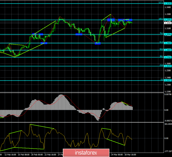 InstaForex Analytics: Analysis of the GBP / USD divergence for March 20. Insurmountable obstacle 1.3300