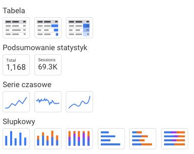 rodzaje wykresów w google data studio