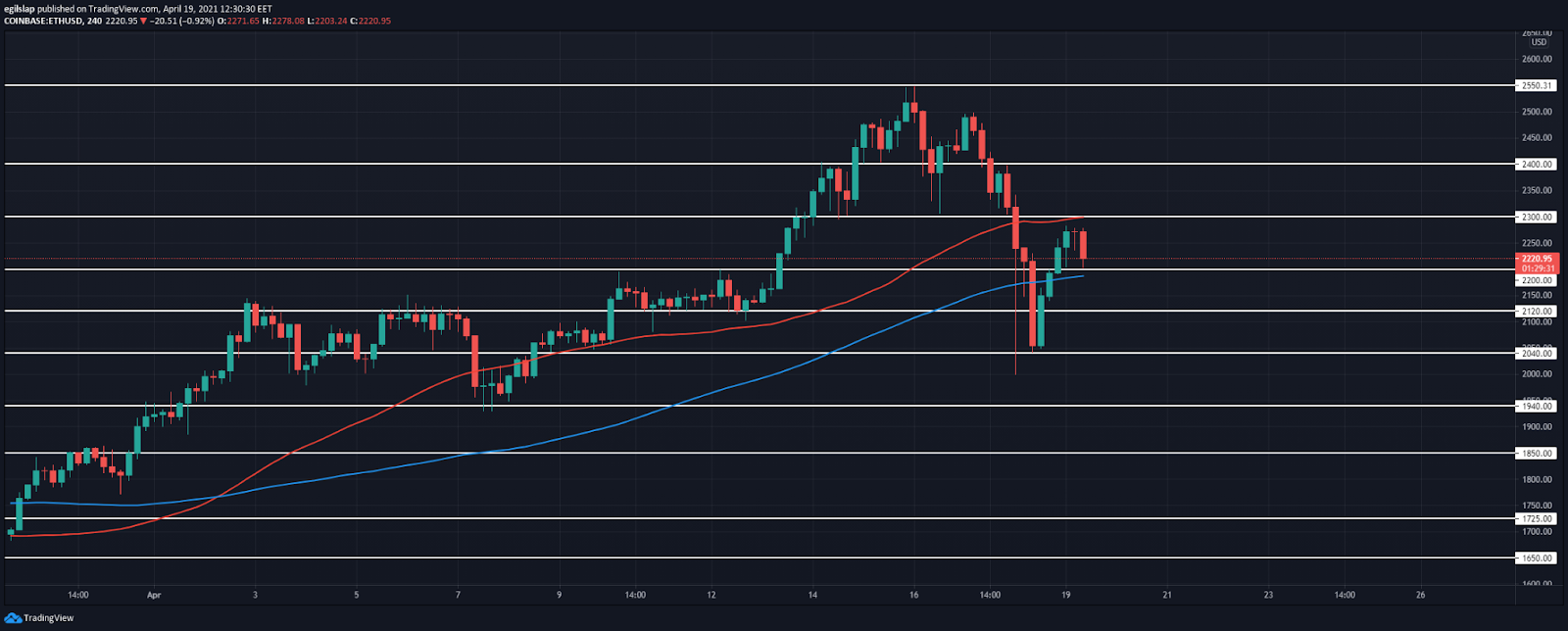 Ethereum price prediction: Ethereum fails to reach $2,300, set to move lower today