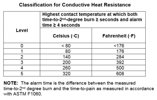 ANSI Heat chart 2