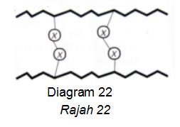 Apakah unsur X ?