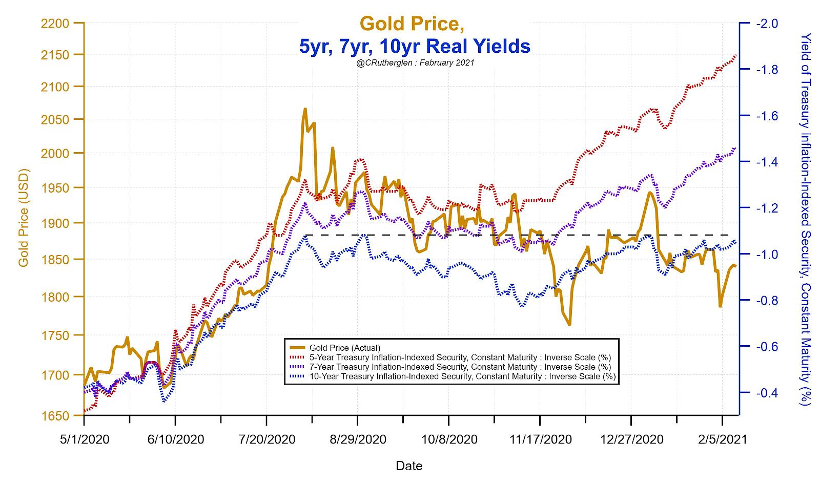 Evolution des prix de l'or depuis début 2020