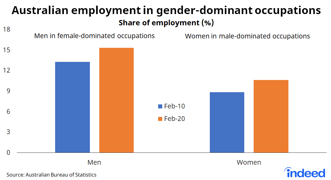 """Bar chart titled """"Australian employment in gender-dominated occupations."""""""