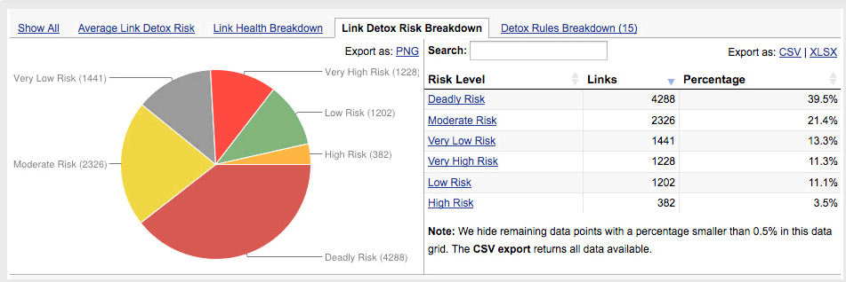 Link Detox Risk Breakdown