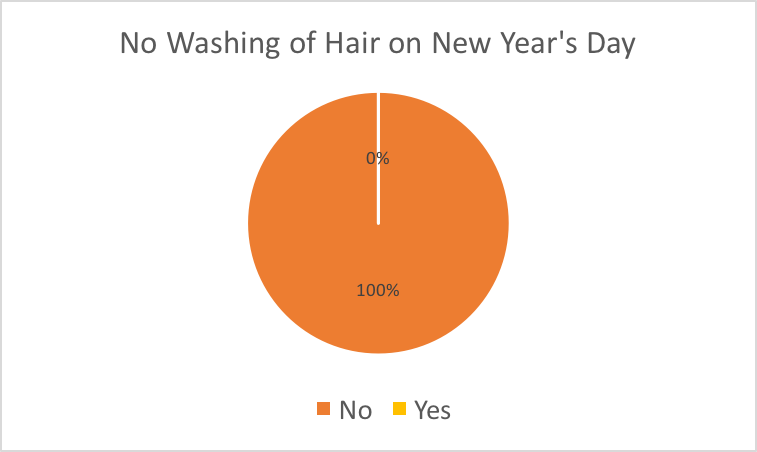 Superstitions-no-wash-hair-CNY_MarketResearch_5.png