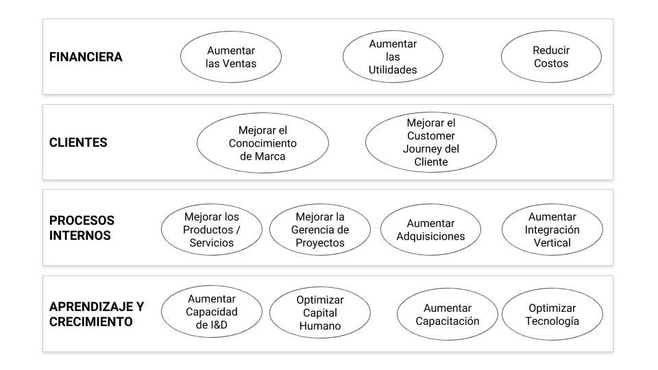 Adicionar al Mapa Estratégico los objetivos estratégicos y las perspectivas