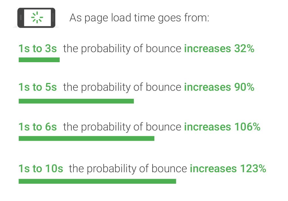 Statistics about page load time versus bounce rate