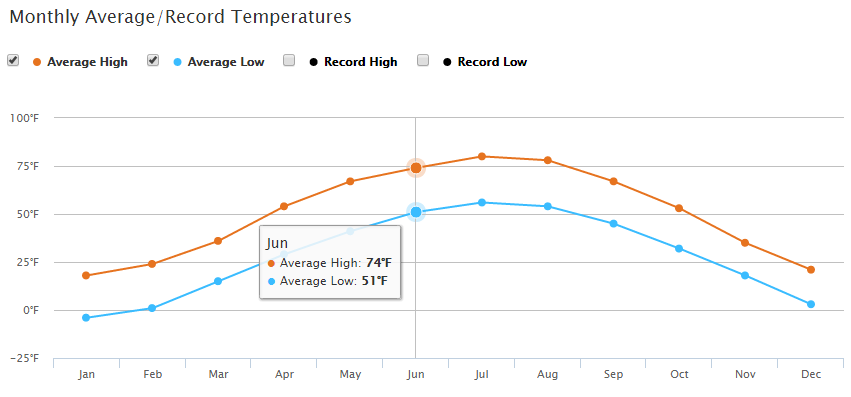 Park Rapids average temperature