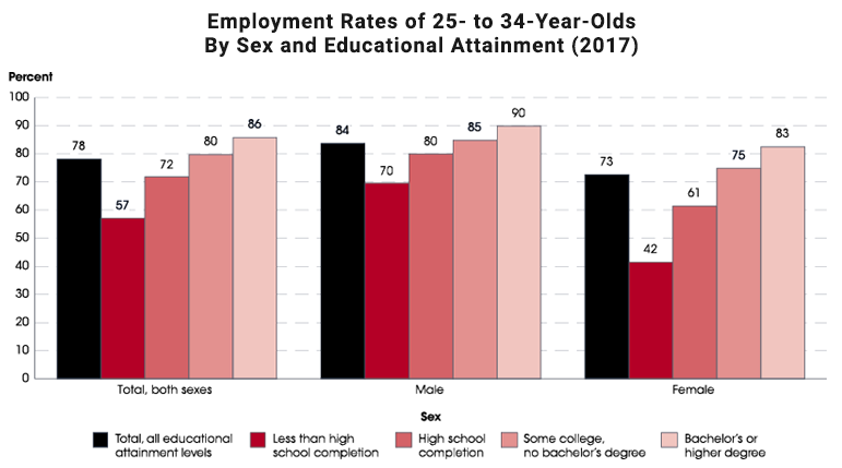 Employment rates of 25- to 34-year-olds by sex and educational attainment