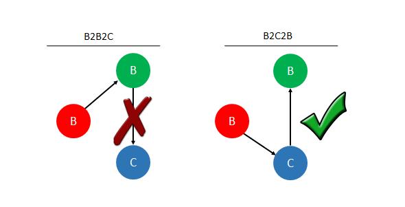 b2c2b.png