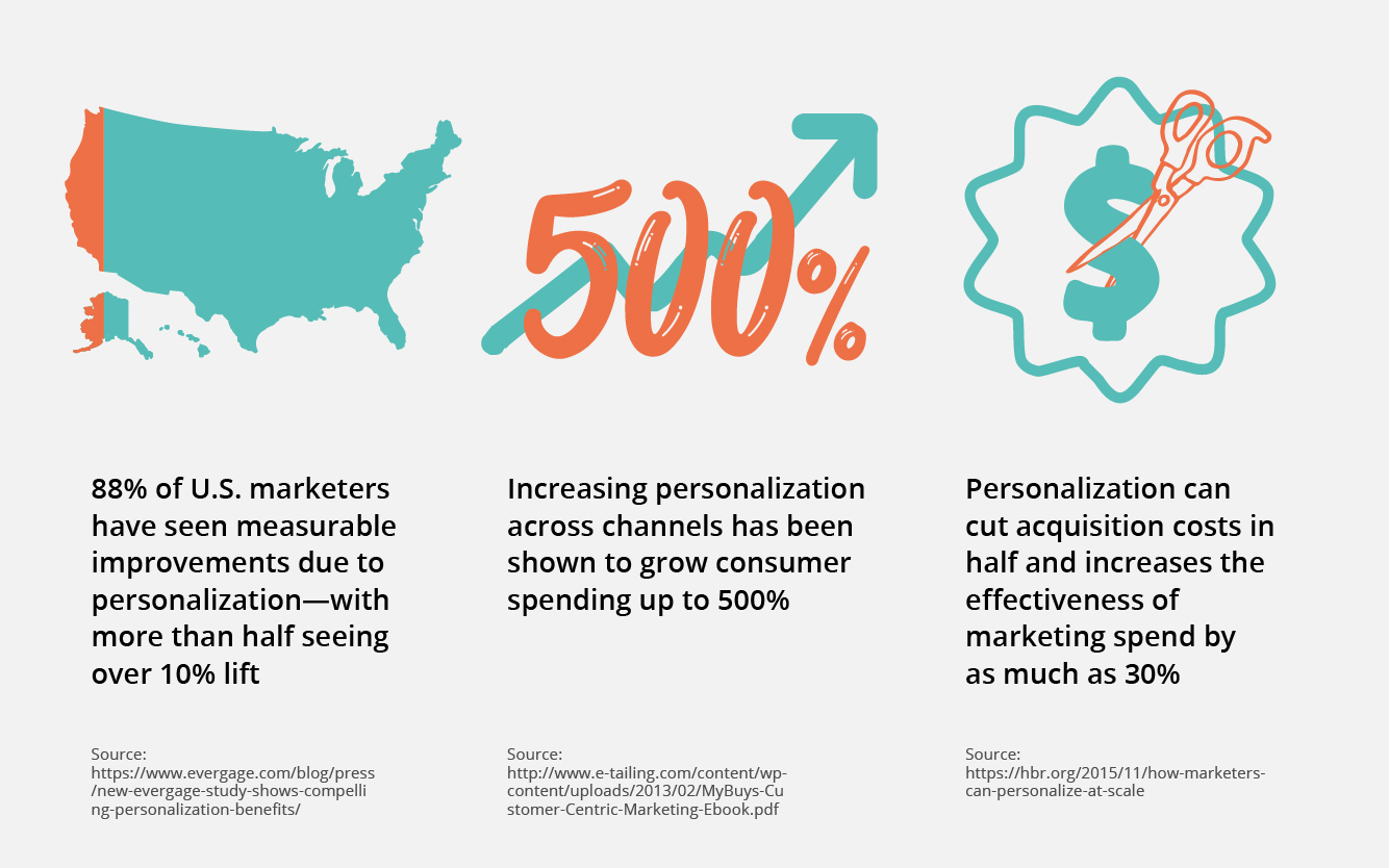 Provide the Personalization Customers Crave
