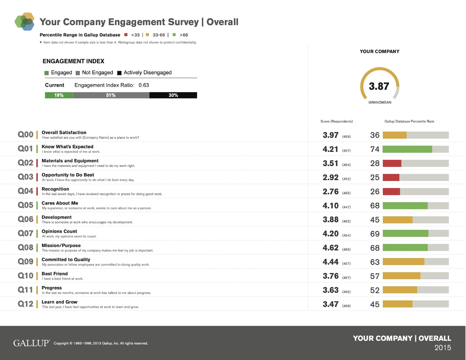 Dashboard of an Employee Engagement Score evaluation via a survey