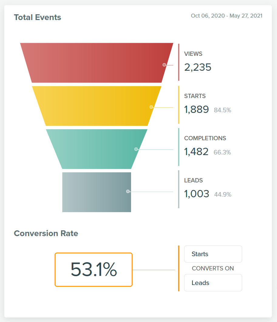 quiz analytics with over 53% conversion rate