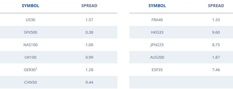 Spreads der Aktienindizes bei FXCM