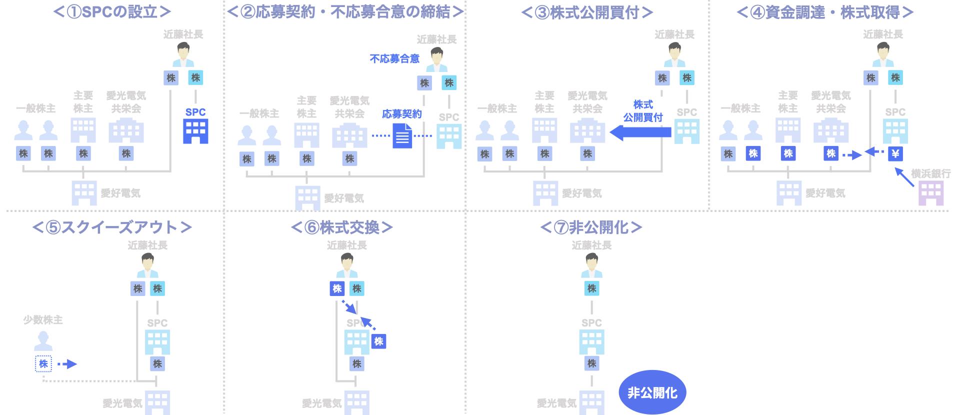 MBO事例 愛光電気のデットMBOによる非公開化(横浜銀行)のスキーム