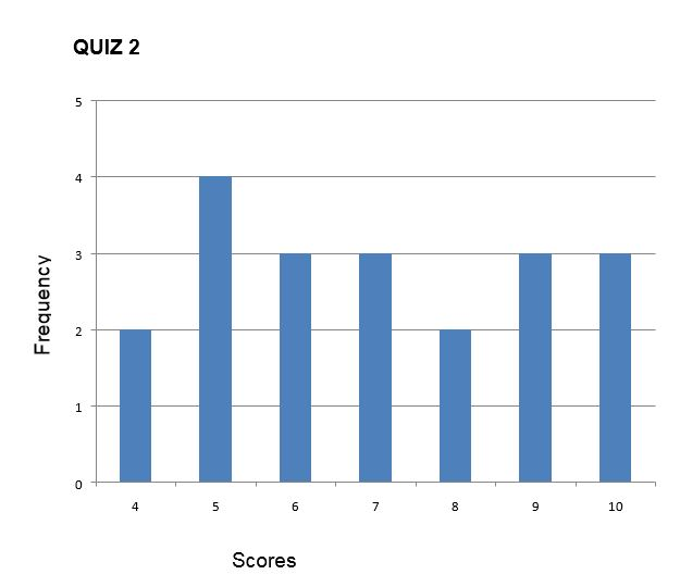 Quiz result 2 showing variability