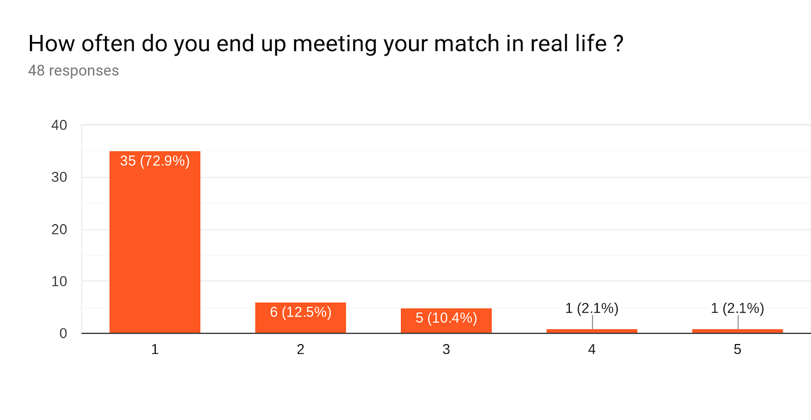 Forms response chart. Question title: How often do you end up meeting your match in real life ?. Number of responses: 48 responses.