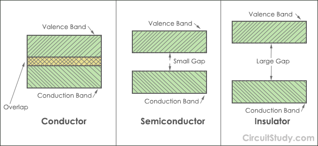 Valence-Band-and-Conduction-Band-in-Conductor-Semiconductor-Insulator
