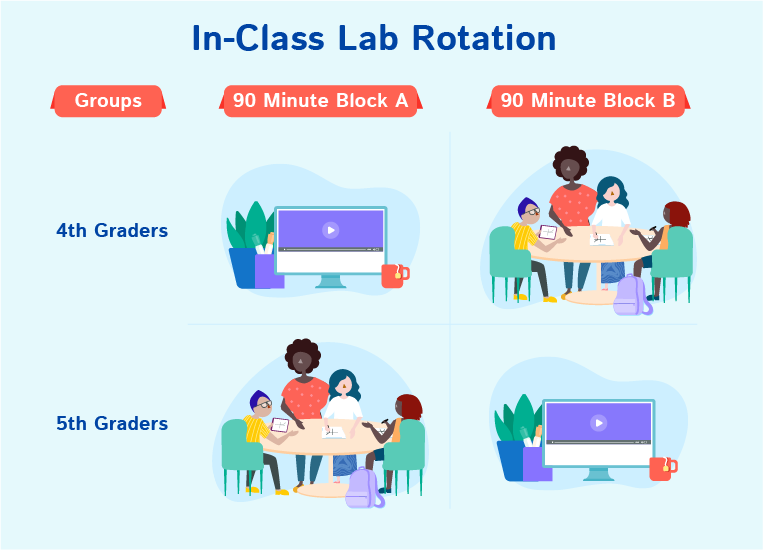 In-Class Lab Rotation