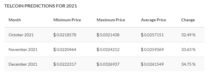 Telcoin (TEL) Price Prediction 2021 by TradingBeasts